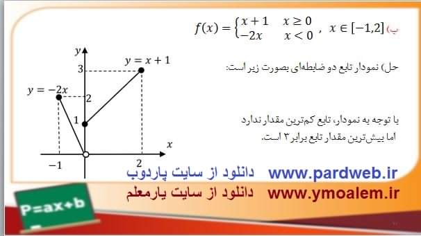 پاورپوینت ارائه درس ماکزیمم و مینیمم مطلق ریاضی دوازدهم تجربی فصل پنجم
